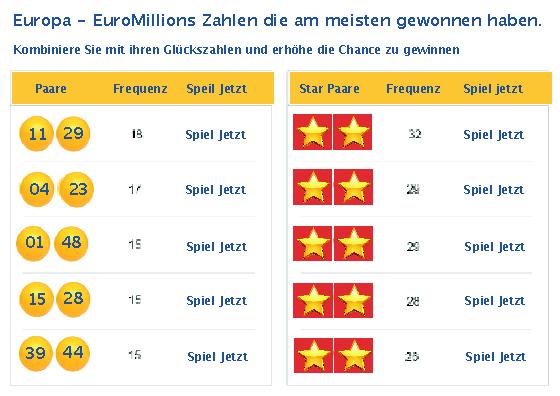 Euromillion Deutschland